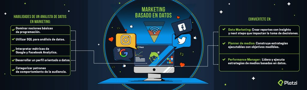 Marketing Basado en Datos