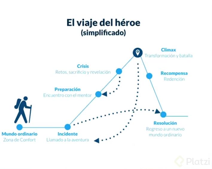 El viaje del héroe ( simplificado ) Para Storytelling.png