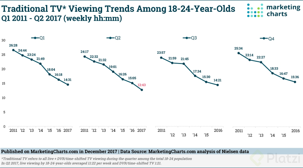 Nielsen-Traditional-TV-Viewing-Trends-18-24-YO-Q12011-Q22017-Dec2017.png
