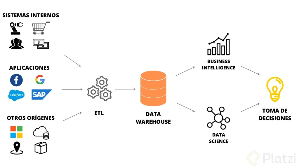Qué es Data Warehouse