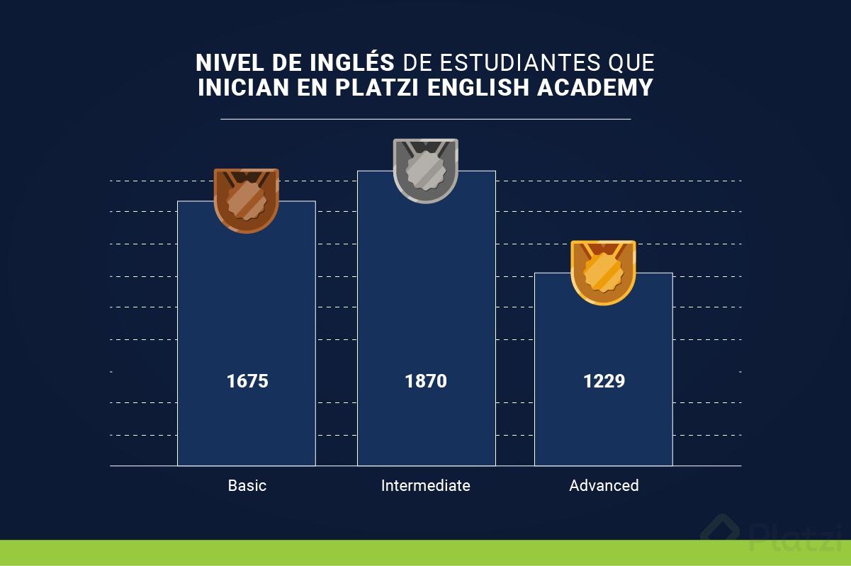 guia-aprender-ingles-blog_grafico-4.png